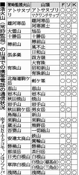 活火山山頂携帯電話通信状況A.jpg
